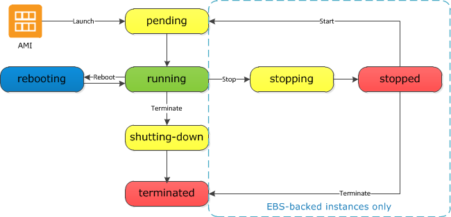 EC2 Instance Lifecycle