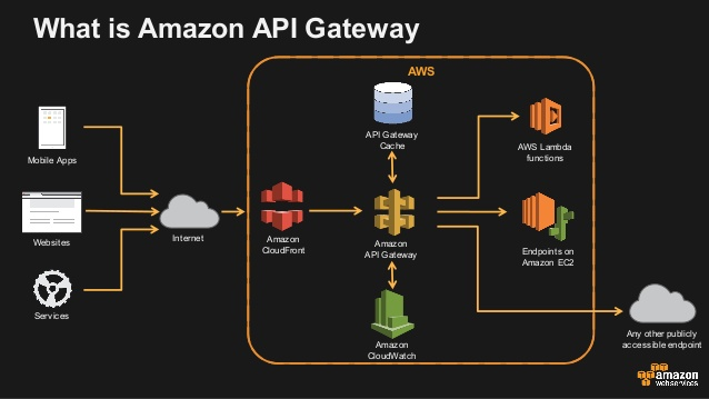 What is API Gateway?